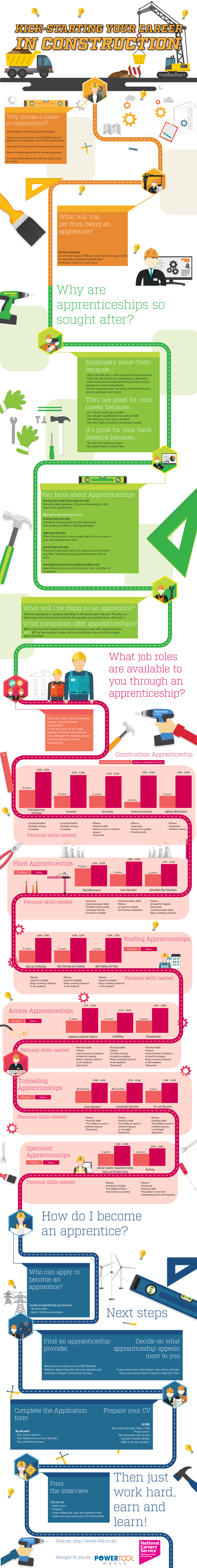 Apprenticeships in construction infographic